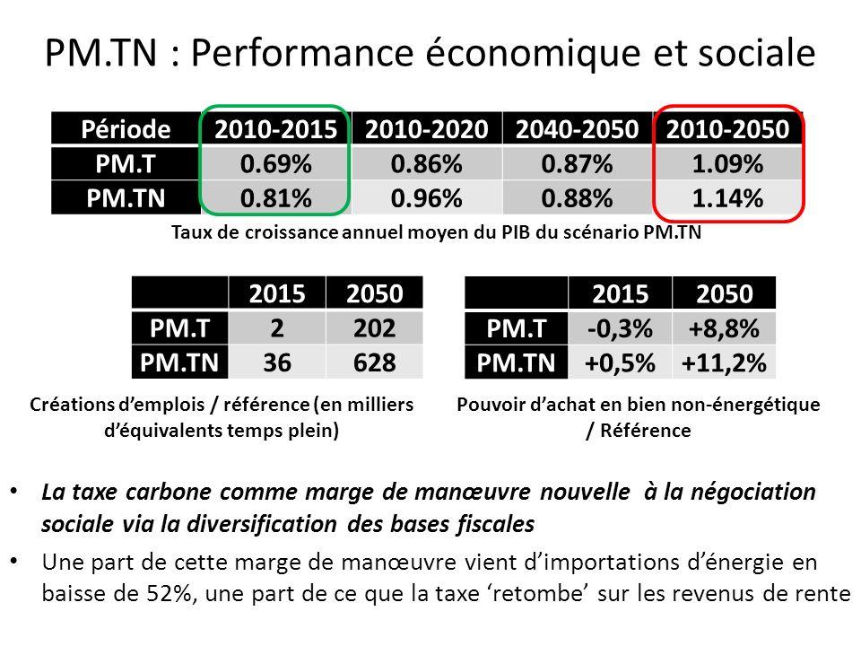 PM.TN : Performance économique et sociale