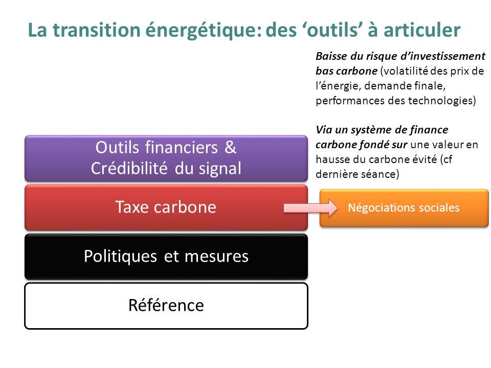 La transition énergétique: des 'outils' à articuler