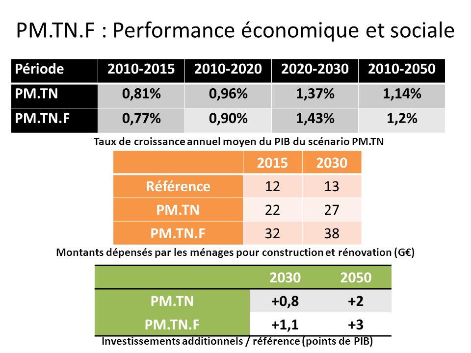 PM.TN.F : Performance économique et sociale