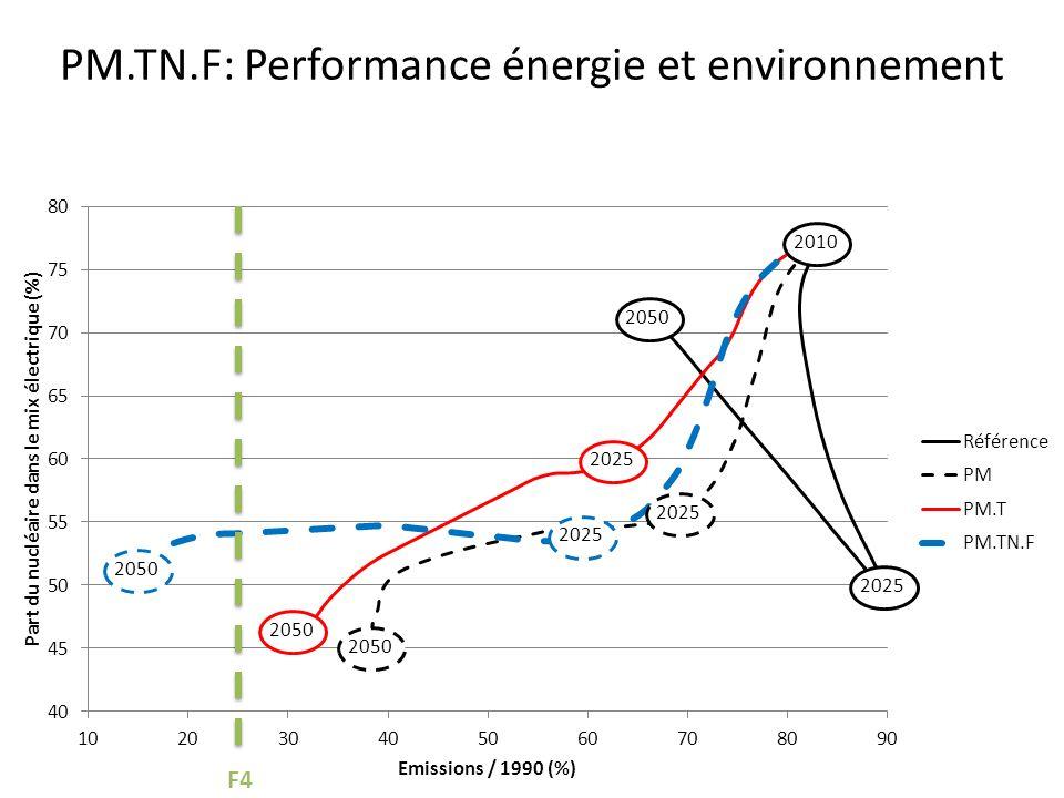 PM.TN.F: Performance énergie et environnement