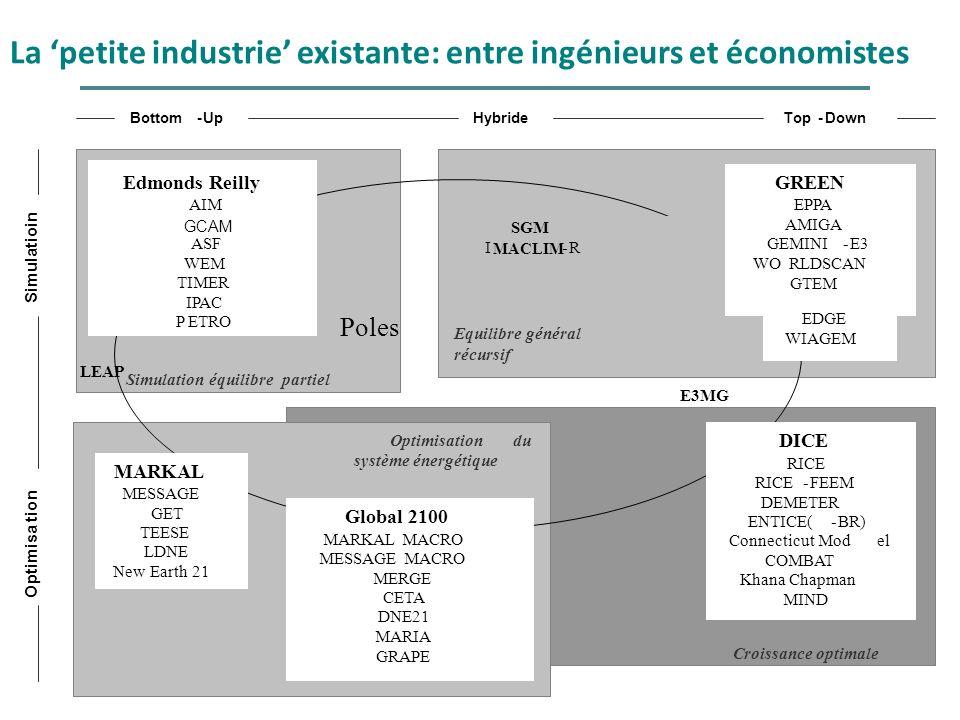 La 'petite industrie' existante: entre ingénieurs et économistes