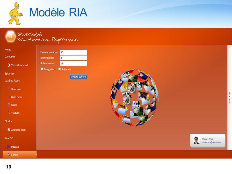 Modèle RIA NAK Sur laquelle on va capitaliser tant sur l'expérience utilisateur que développeur
