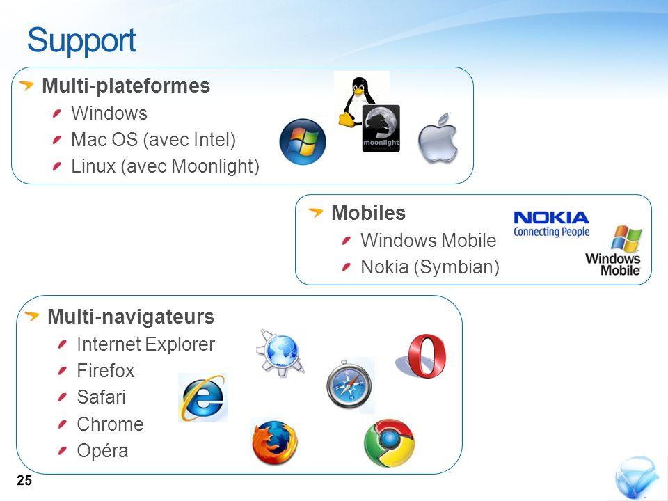 Support Multi-plateformes Mobiles Multi-navigateurs Windows
