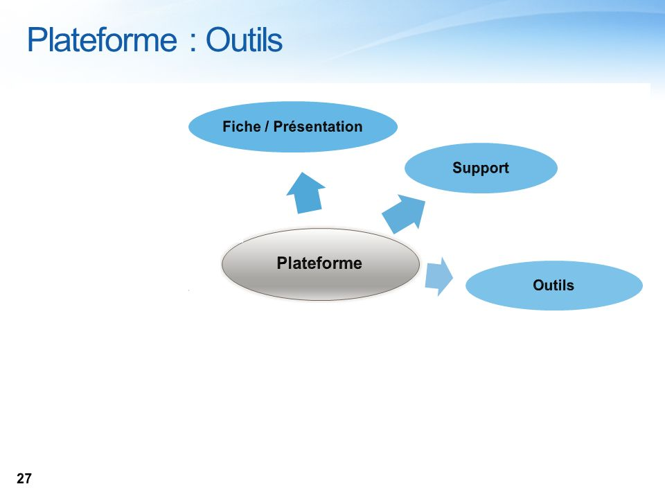 Plateforme : Outils VINCE 27