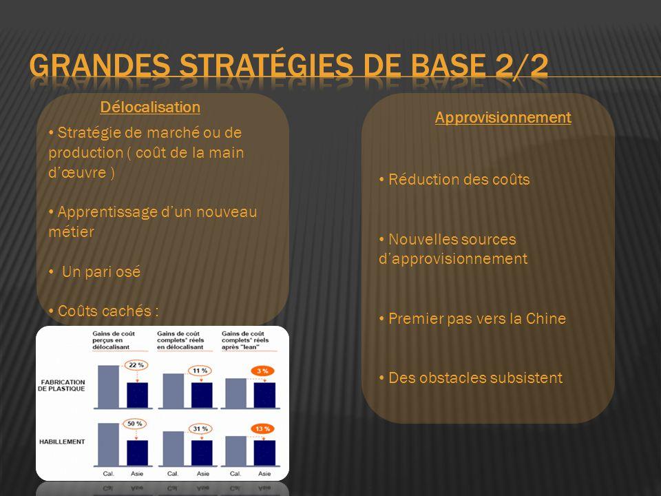 Grandes stratégies de base 2/2