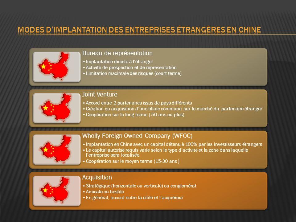 modes d'implantation des entreprises étrangères en Chine