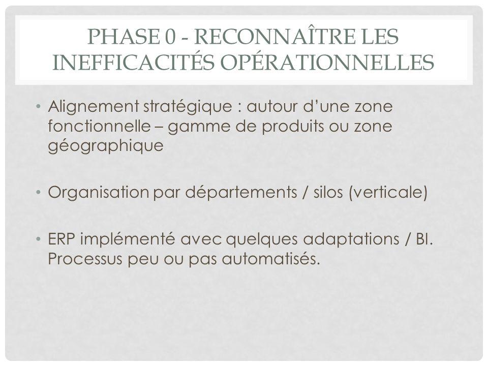 Phase 0 - Reconnaître les inefficacités opérationnelles