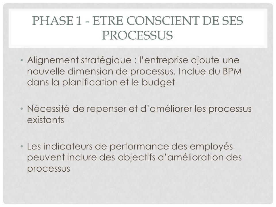 Phase 1 - etre conscient de ses processus