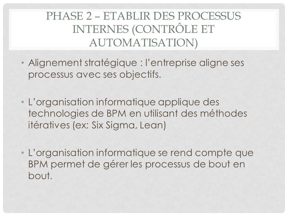 Phase 2 – Etablir des processus internes (contrôle et automatisation)