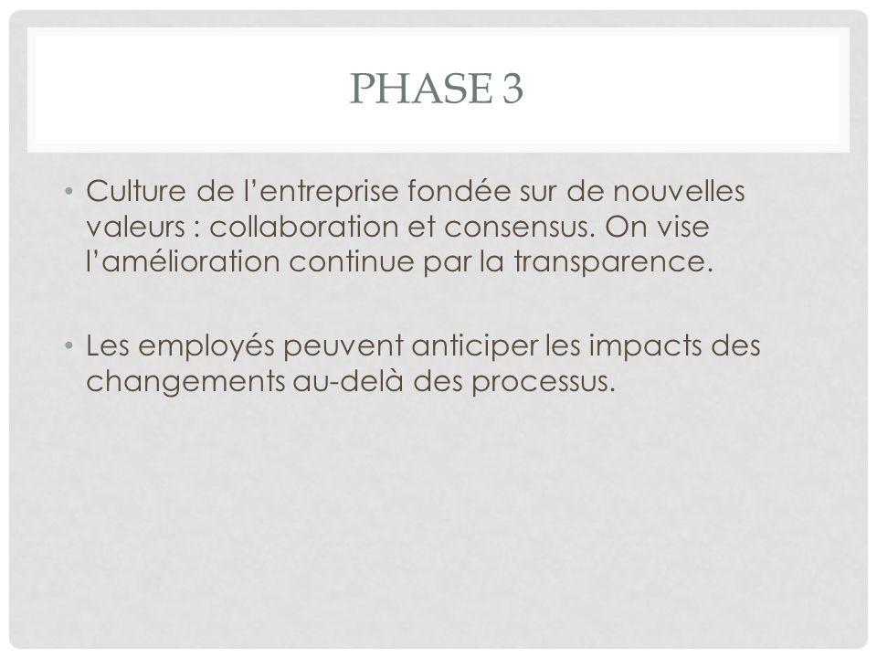 Phase 3 Culture de l'entreprise fondée sur de nouvelles valeurs : collaboration et consensus. On vise l'amélioration continue par la transparence.