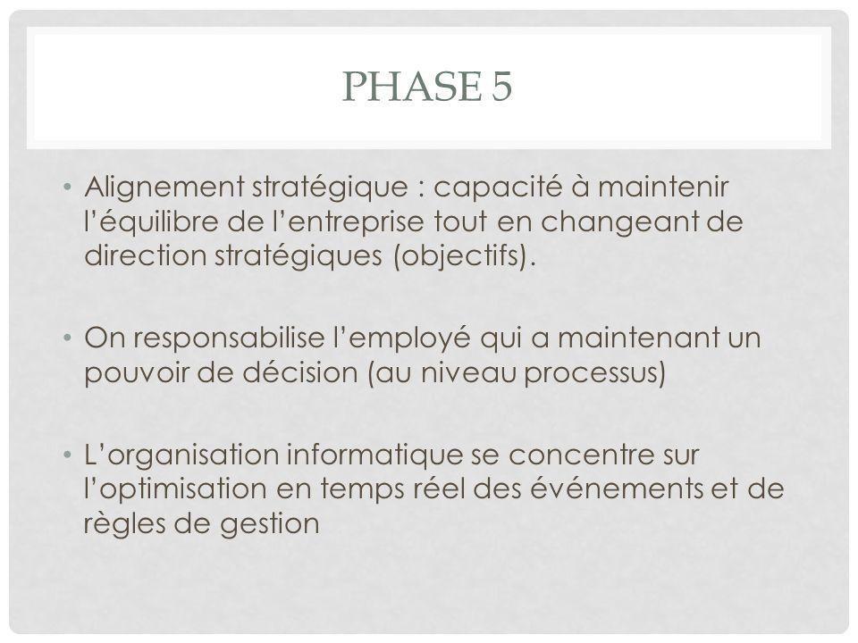 Phase 5 Alignement stratégique : capacité à maintenir l'équilibre de l'entreprise tout en changeant de direction stratégiques (objectifs).