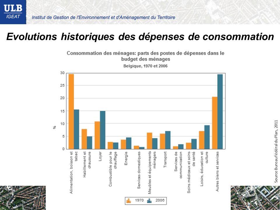 Evolutions historiques des dépenses de consommation