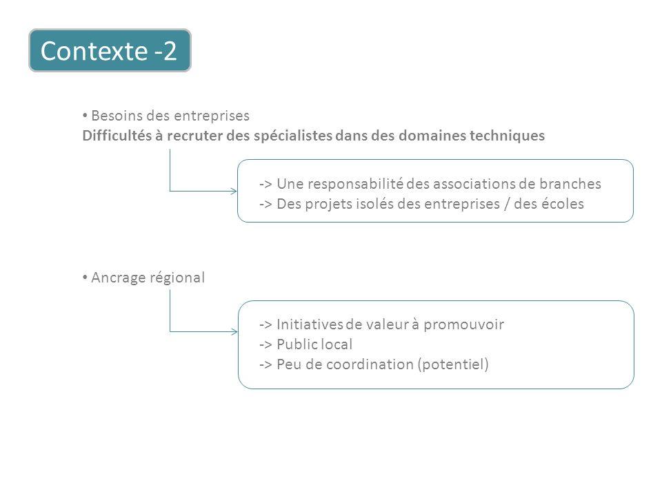 Contexte -2 Besoins des entreprises