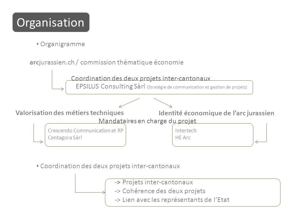 Organisation Organigramme