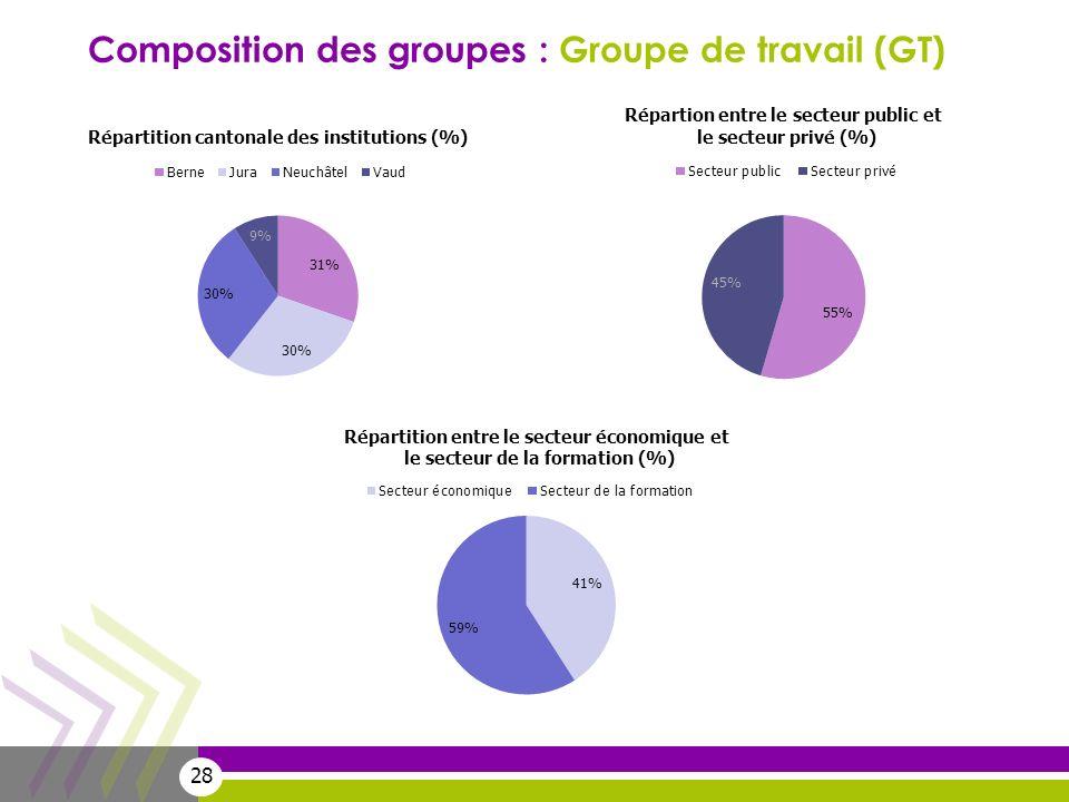 Composition des groupes : Groupe de travail (GT)
