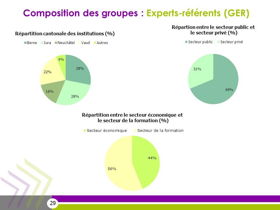 Composition des groupes : Experts-référents (GER)