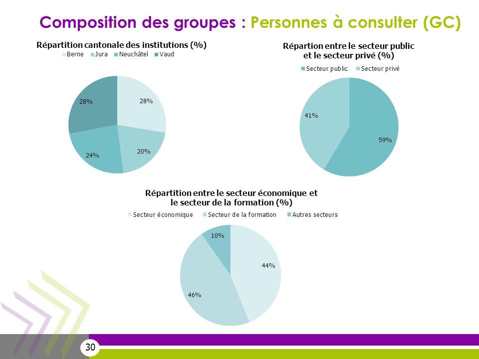 Composition des groupes : Personnes à consulter (GC)