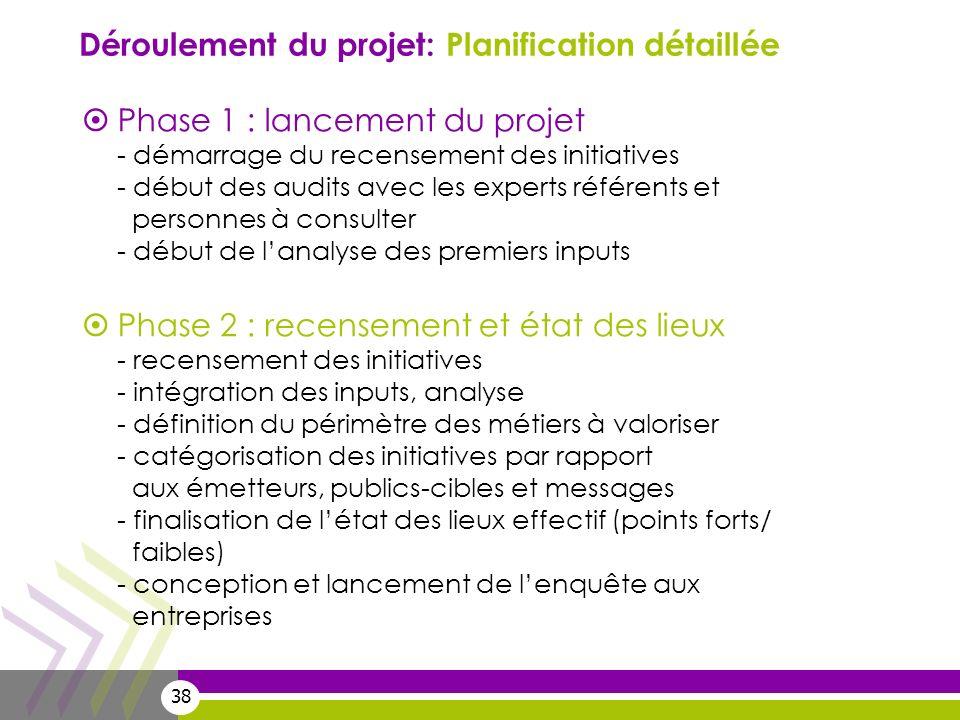 Déroulement du projet: Planification détaillée