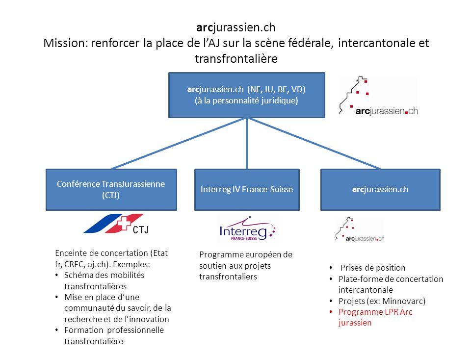 arcjurassien.ch Mission: renforcer la place de l'AJ sur la scène fédérale, intercantonale et transfrontalière