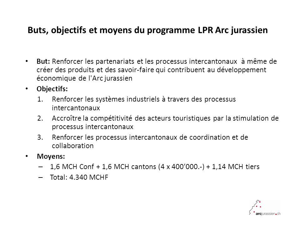 Buts, objectifs et moyens du programme LPR Arc jurassien