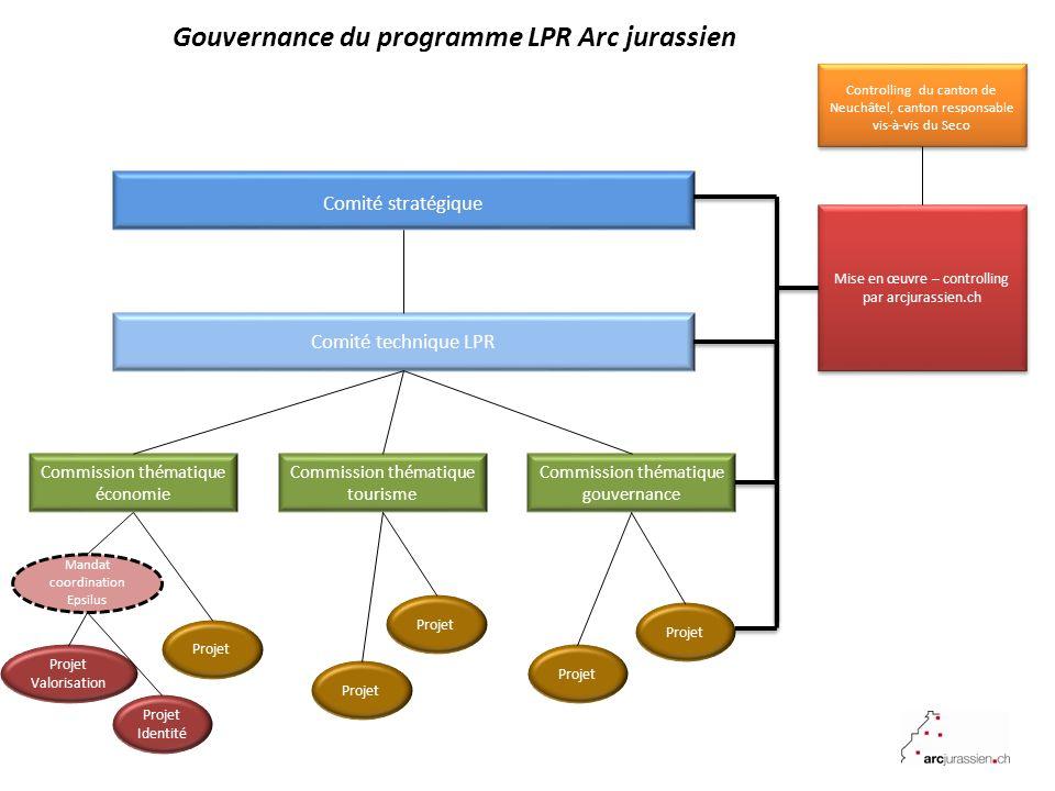 Gouvernance du programme LPR Arc jurassien