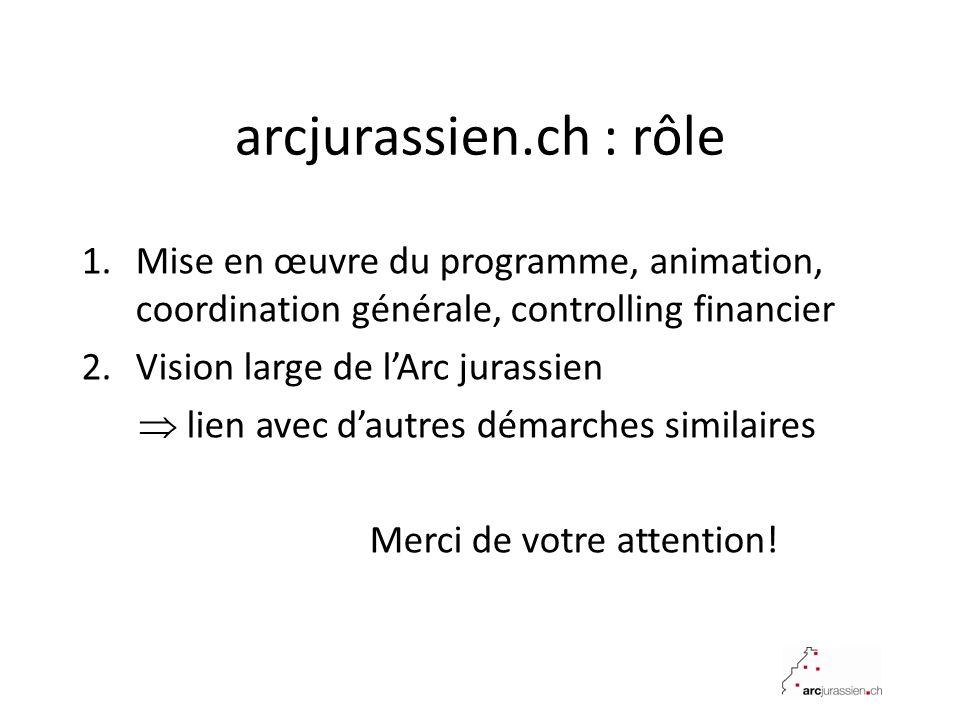 arcjurassien.ch : rôle Mise en œuvre du programme, animation, coordination générale, controlling financier.