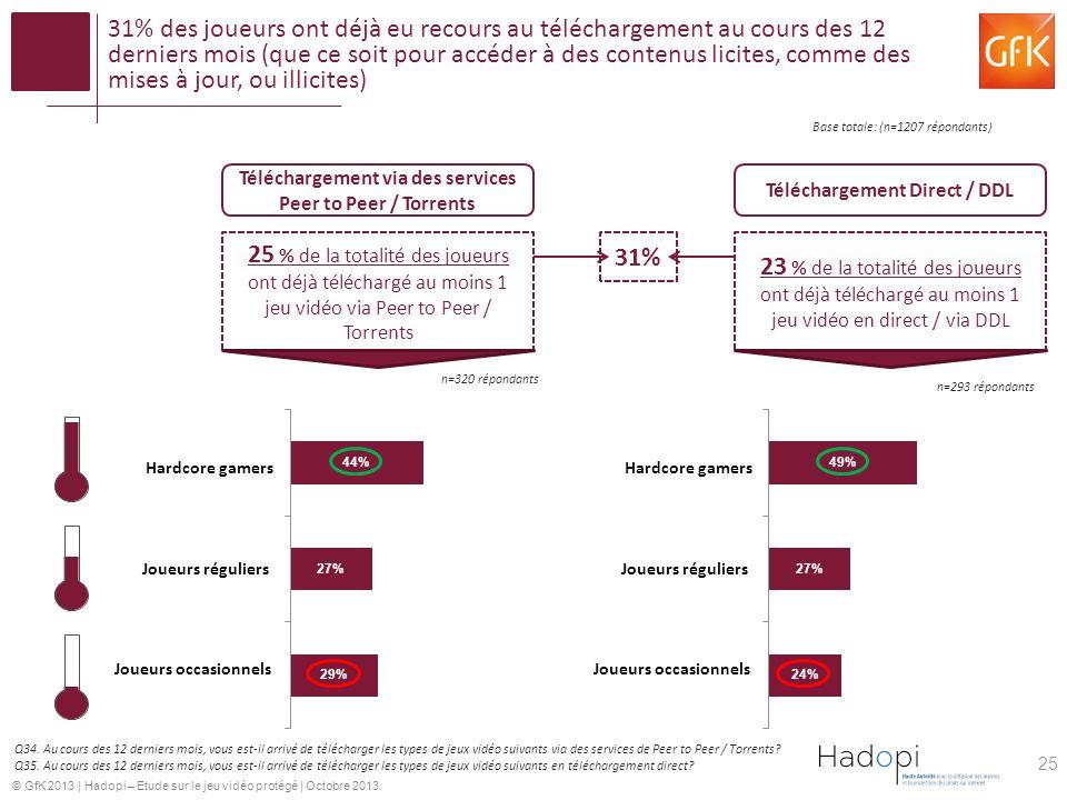 31% des joueurs ont déjà eu recours au téléchargement au cours des 12 derniers mois (que ce soit pour accéder à des contenus licites, comme des mises à jour, ou illicites)