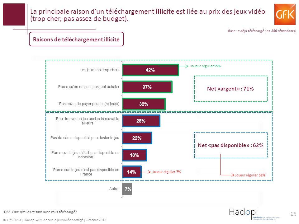 Raisons de téléchargement illicite Net «pas disponible» : 62%