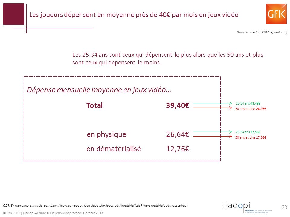 Les joueurs dépensent en moyenne près de 40€ par mois en jeux vidéo