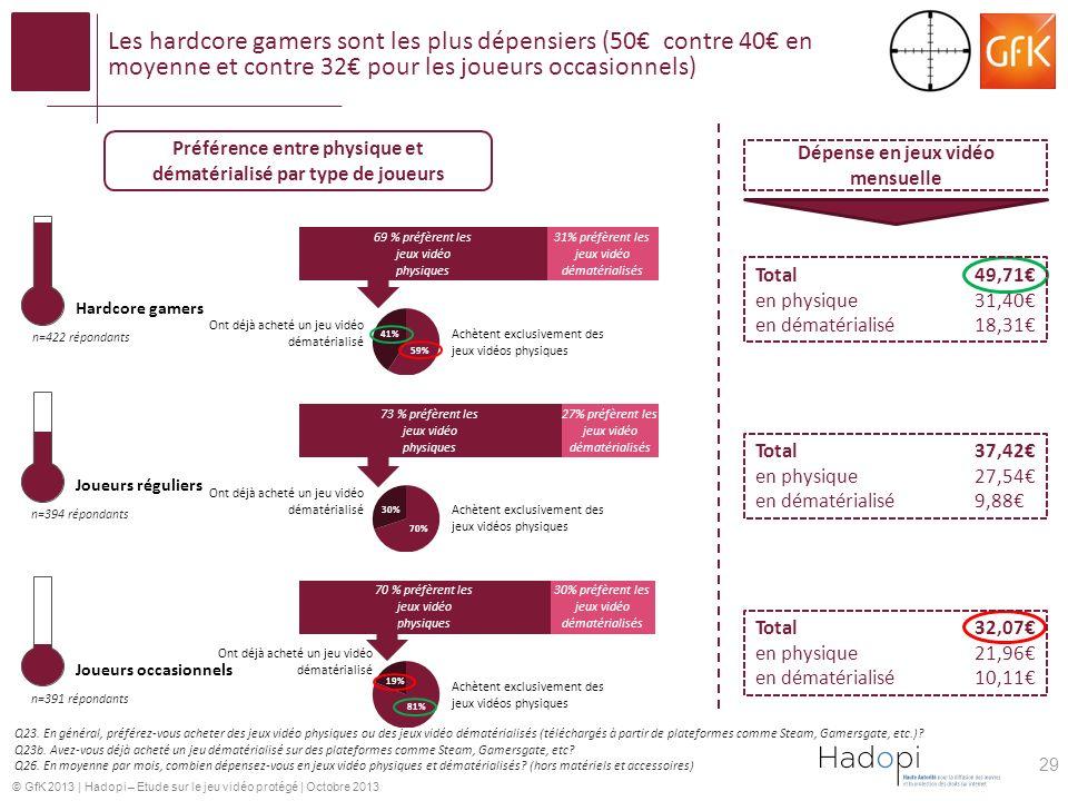 Les hardcore gamers sont les plus dépensiers (50€ contre 40€ en moyenne et contre 32€ pour les joueurs occasionnels)