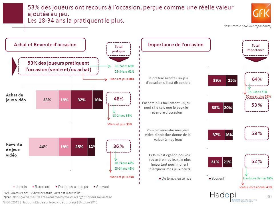 53% des joueurs ont recours à l'occasion, perçue comme une réelle valeur ajoutée au jeu. Les 18-34 ans la pratiquent le plus.