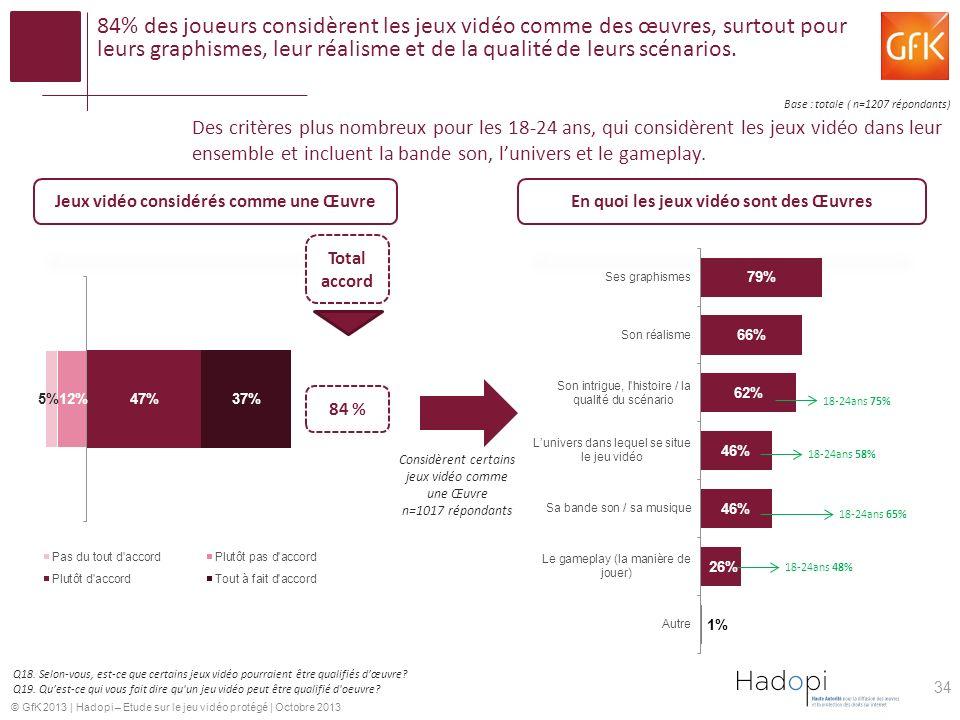 84% des joueurs considèrent les jeux vidéo comme des œuvres, surtout pour leurs graphismes, leur réalisme et de la qualité de leurs scénarios.
