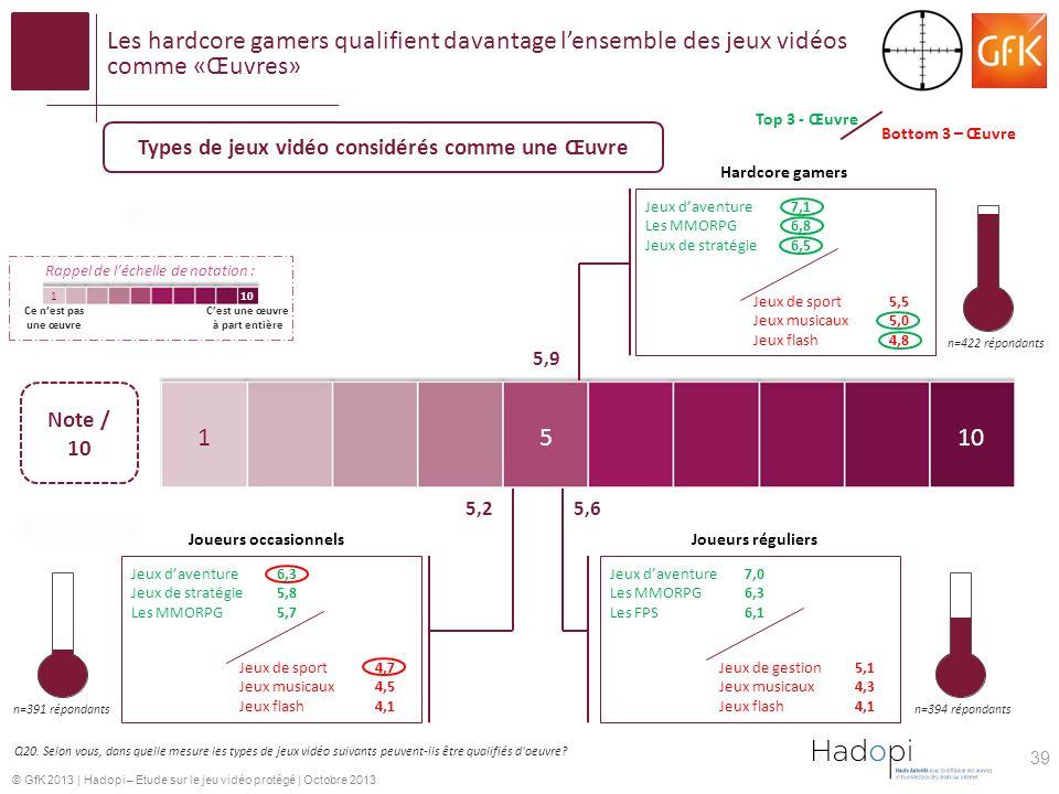 Types de jeux vidéo considérés comme une Œuvre