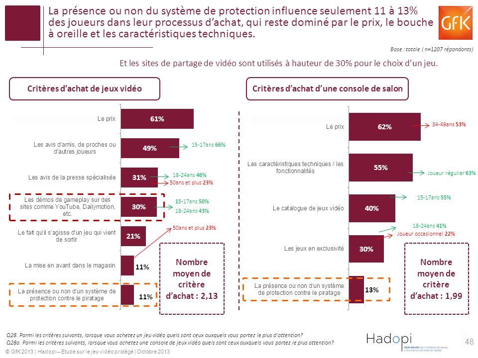 La présence ou non du système de protection influence seulement 11 à 13% des joueurs dans leur processus d'achat, qui reste dominé par le prix, le bouche à oreille et les caractéristiques techniques.