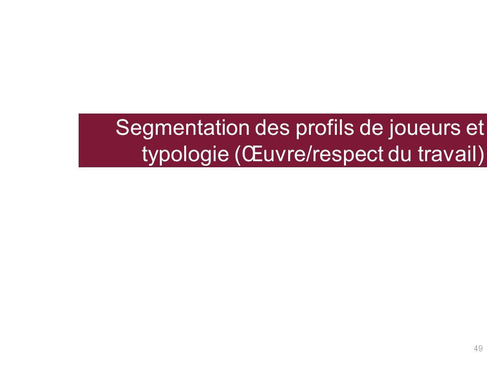 Segmentation des profils de joueurs et typologie (Œuvre/respect du travail)