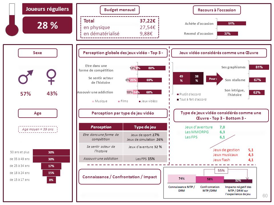 28 % Joueurs réguliers 43% 57% Total 37,22€ en physique 27,54€