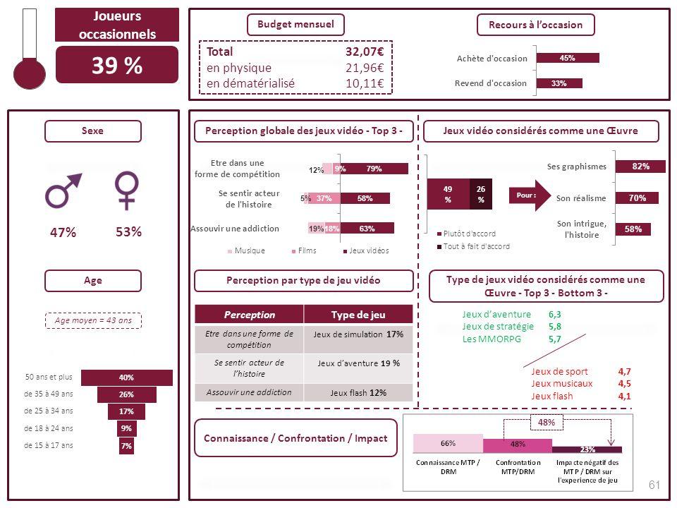 39 % Joueurs occasionnels 53% 47% Total 32,07€ en physique 21,96€