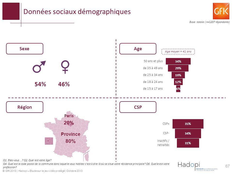 Données sociaux démographiques