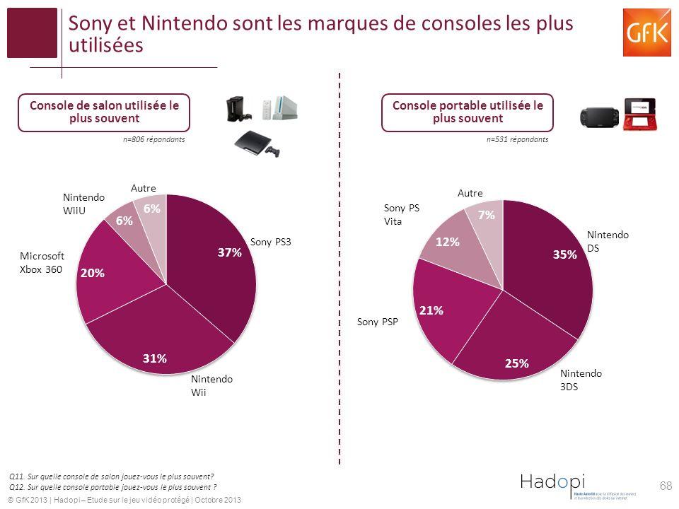 Sony et Nintendo sont les marques de consoles les plus utilisées