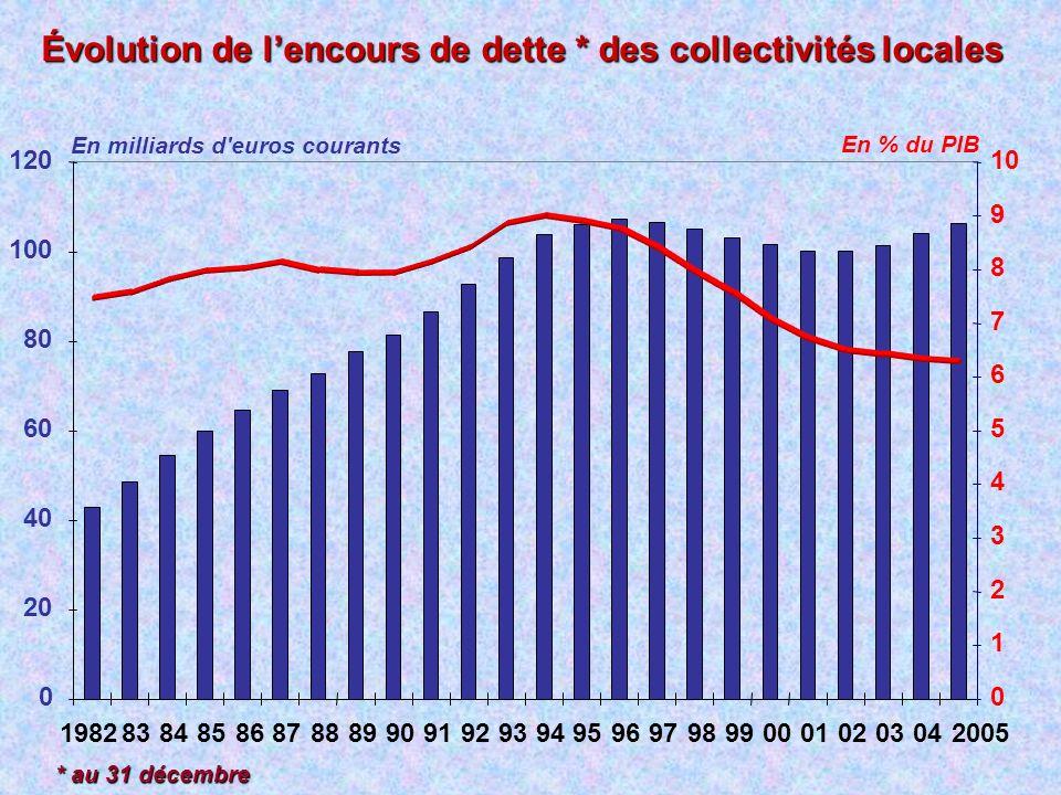 Évolution de l'encours de dette * des collectivités locales