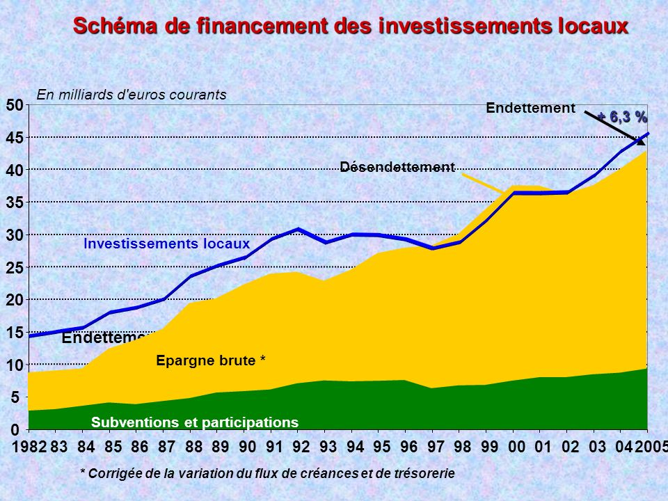 Schéma de financement des investissements locaux