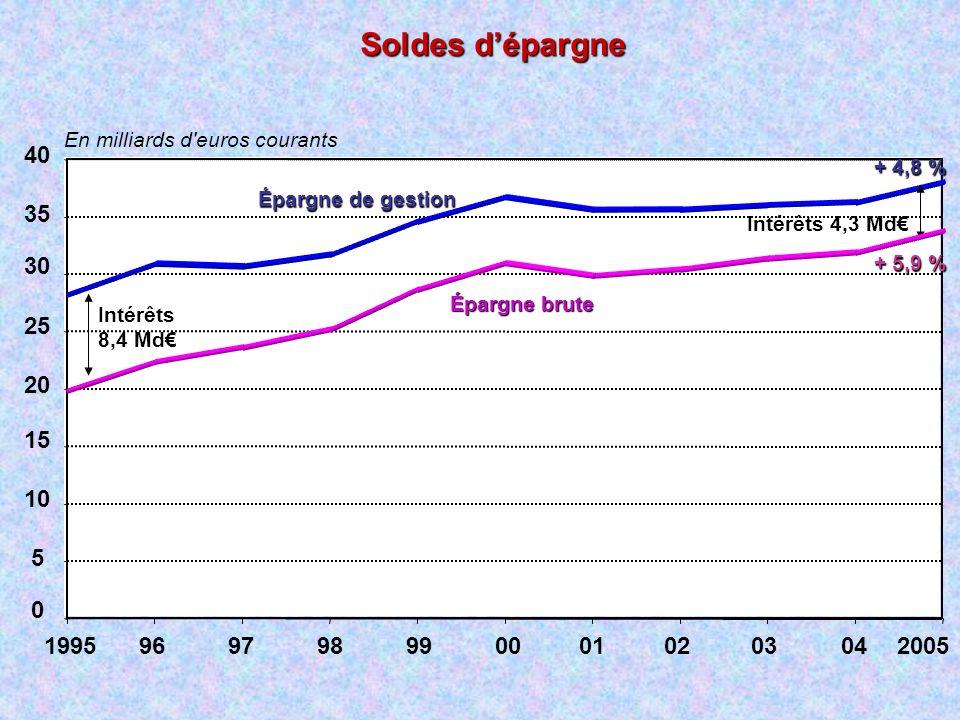Soldes d'épargne En milliards d euros courants. 5. 10. 15. 20. 25. 30. 35. 40. Épargne de gestion.