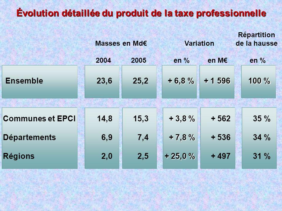 Évolution détaillée du produit de la taxe professionnelle