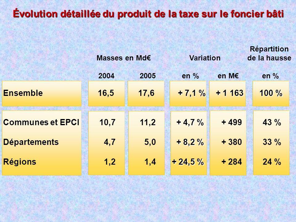 Évolution détaillée du produit de la taxe sur le foncier bâti