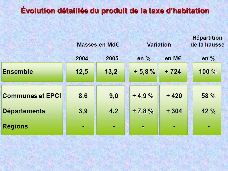 Évolution détaillée du produit de la taxe d'habitation