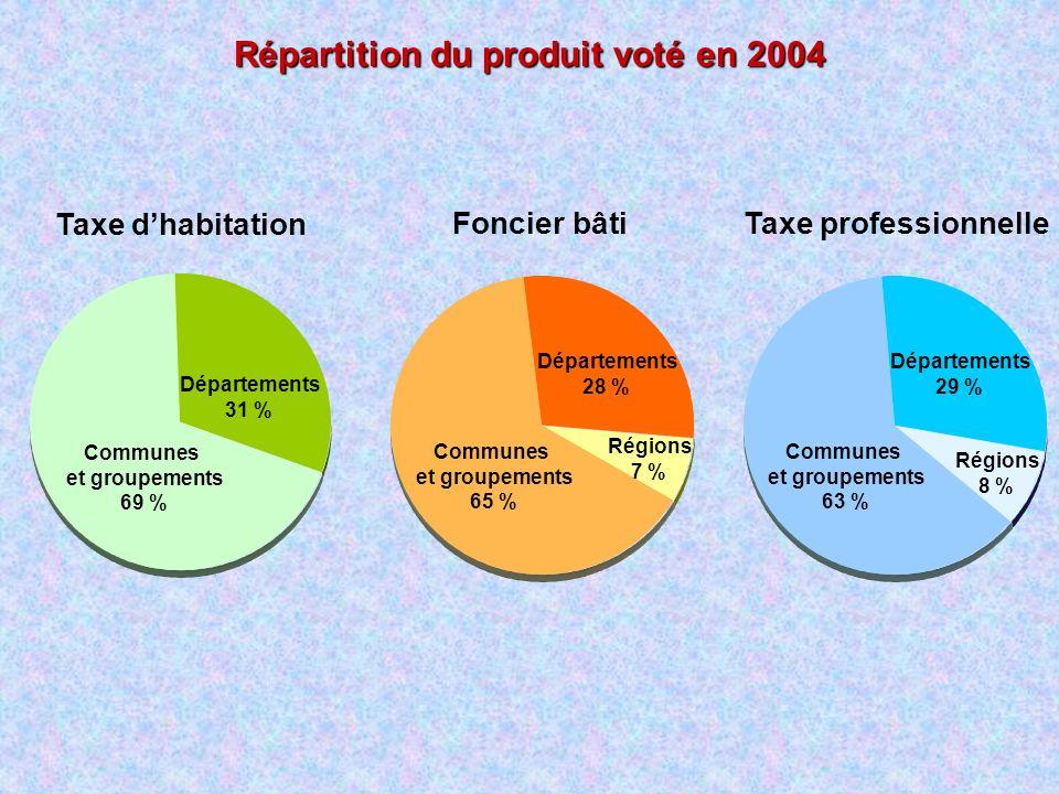 Répartition du produit voté en 2004