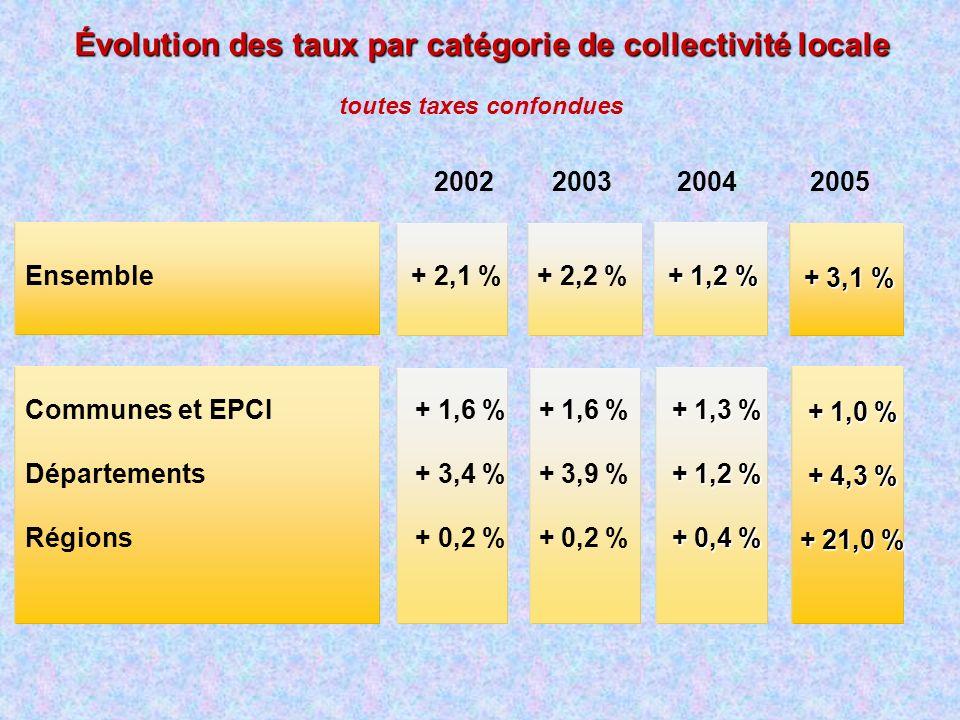 Évolution des taux par catégorie de collectivité locale