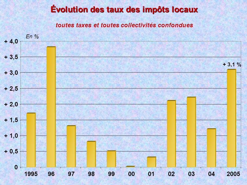 Évolution des taux des impôts locaux