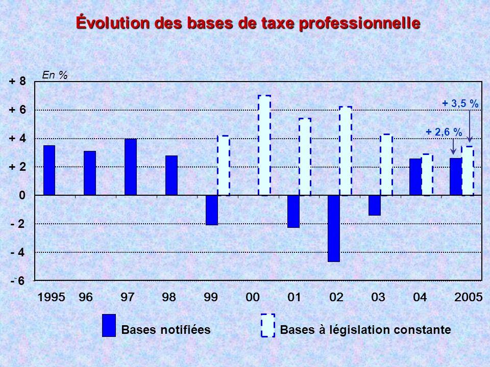 Évolution des bases de taxe professionnelle