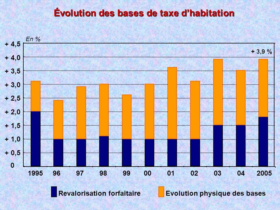 Évolution des bases de taxe d'habitation
